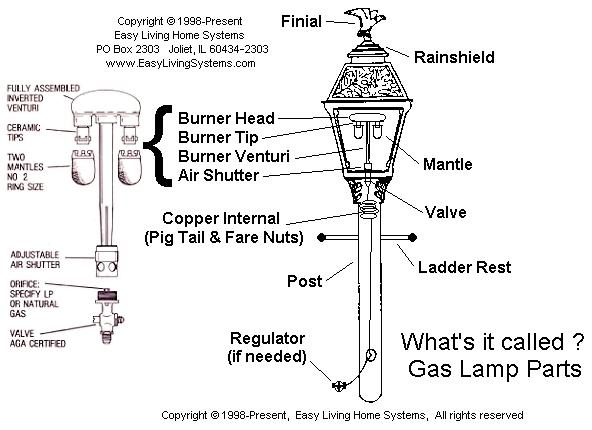 Burners and valves for outdoor street gas yard lamps easy living gas light lamp part names aloadofball Gallery