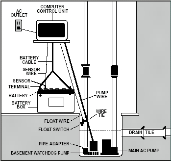 A/C - D/C Big Dog System Layout