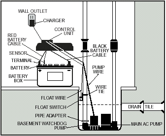 Basement Watchdog    Backup    Sump    Pump    System Installations    Diagram     Easy Living Home Systems
